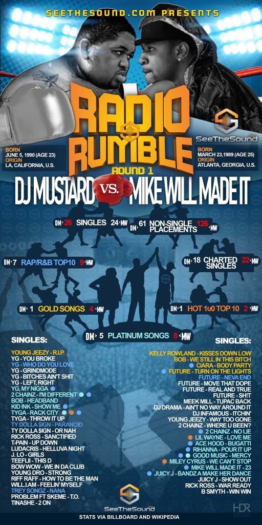 Music_Producer_Infographic_Mike_Will_vs_Dj_Mustard_Radio_Rumble-2